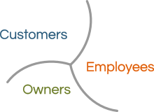 FP Owners Employees Customers